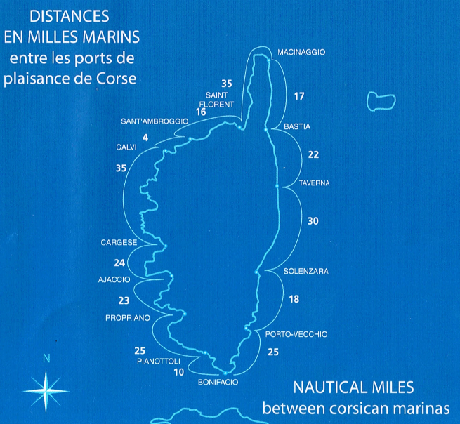 distance ports